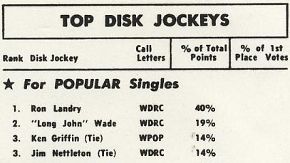 Billboard magazine Hartford DJ poll - May 16, 1964